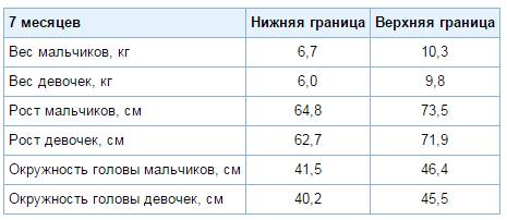 Вес ребенка в 7 месяцев