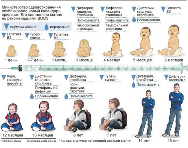 В каком возрасте детям ставят прививки